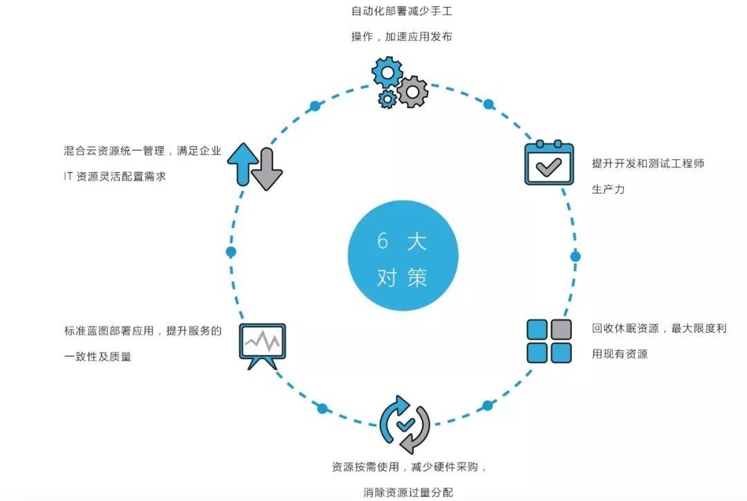 云管理平台(CMP)功能设计和实践解析
