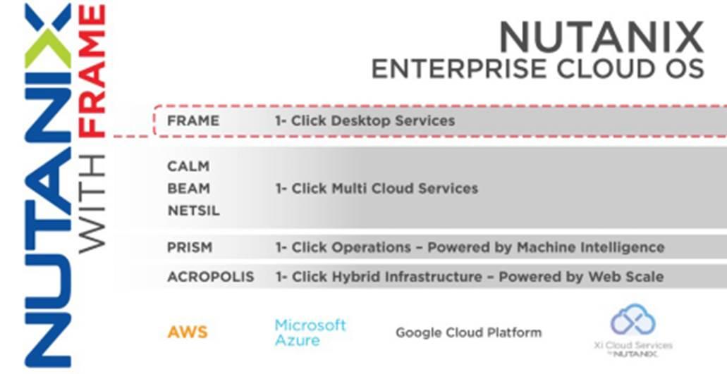 Nutanix宣布收购Frame意向
