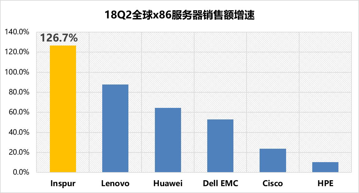 2018 Q2全球服务器市场,浪潮服务器位居中国第一全球第三