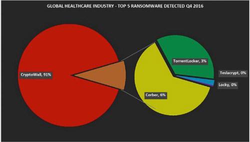 Fortinet发布2016第四季度全球医疗行业威胁分析与报告