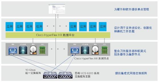 思科HyperFlex提供完整的新一代超融合解决方案