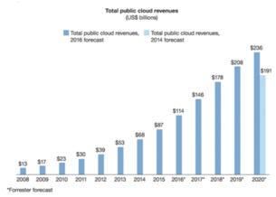 2017年IT基础架构五大预测