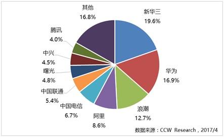 新华三蝉联中国政务云市场第一份额