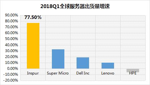 IDC:2018年Q1全球服务器增长38.6%,DELL、HPE和浪潮分列前三