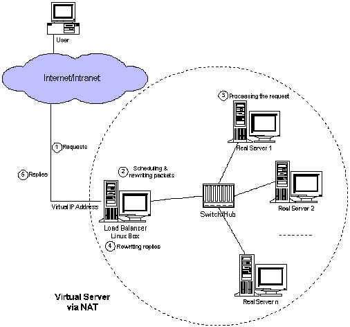 VS-NAT方式的拓补和工作流程示意图