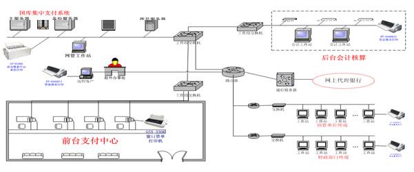 国库集中支付制度_国库集中支付系统打印解决方案--电脑商情在线