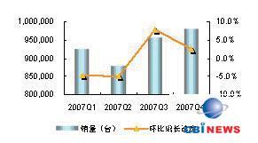 2007年中国多媒体音箱市场各季度销量状况