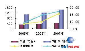 2005年-2007年中国多媒体音箱市场销量状况