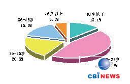 中国多媒体音箱消费者购买行为分析