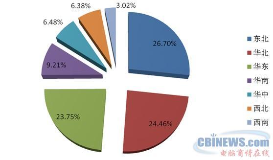 物流供应链软件应用区域市场结构调查分析