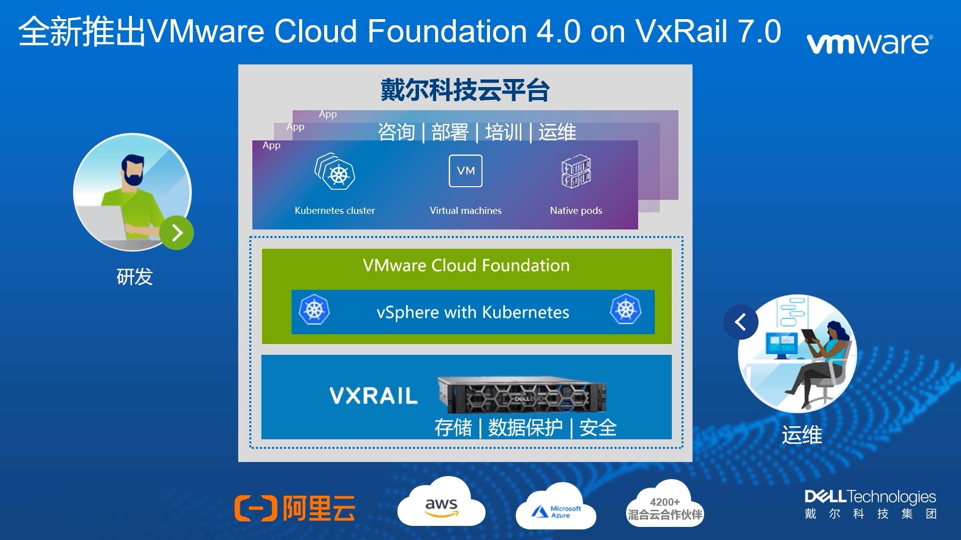 持续创新,从容上云—Dell EMC VxRail 新品发布